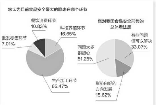 浪漫 西伯利亚 杭州/消费地点86%消费者认为路边摊问题最多