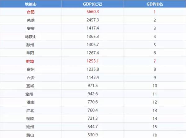 合肥各区GDP产值_合肥各区