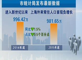 外来人口办理居住证_上海市外来人口数