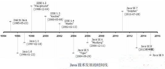 Java发展史之Java由来