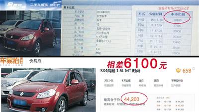 """在买家看到的""""快易拍""""和卖家看到的""""易置换""""两个页面上,二手车价格相差6100元。"""