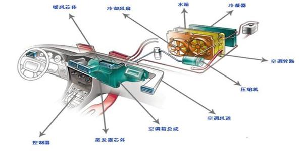 大多数汽车的加热装置就是一个与发动机冷却水道连接的暖风水箱.图片