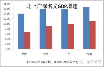gdp与经济_经济发展图片