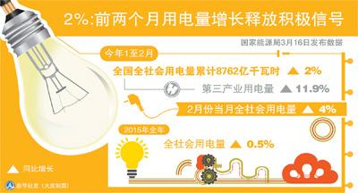 用电量前两月同比增4.5%