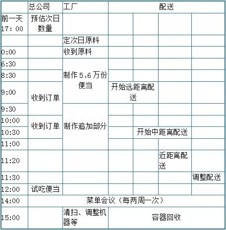 (玉子屋的业务流程)