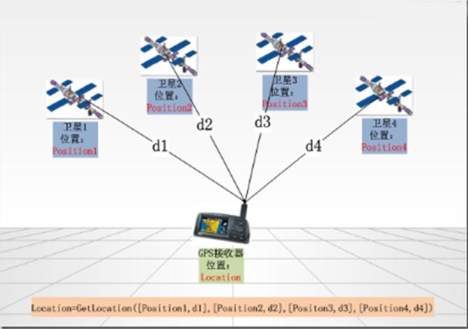 如何利用手机卫星定位 gps 技术自救