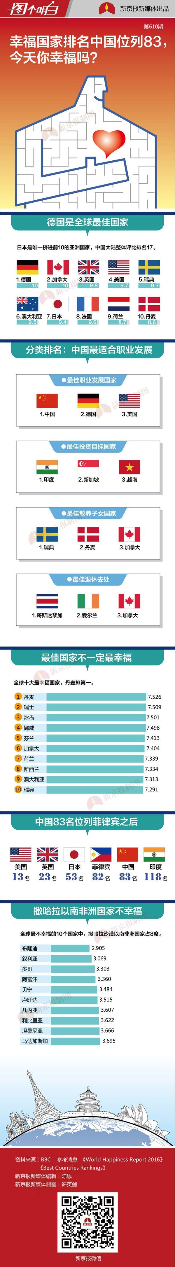 幸福国家排名中国位列83