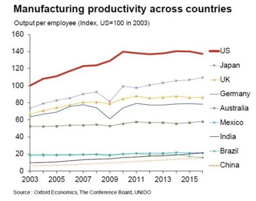 美国调查报告:牛津劳动力成本仅比中条低4%|中国纹纯棉短袖大码女图片