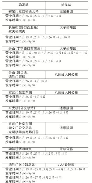 新京报讯 (记者郭超)记者从公交加团得悉,腐败节时期公交加团将开明13条由郊区中转6个陵寝坟场的腐败暂时省墓专线,此中最早的专线车将于3月19日开明经营。