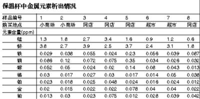 ●试验所在:北京一所大学化学试验室 ●试验样品:8款相同品牌保温杯