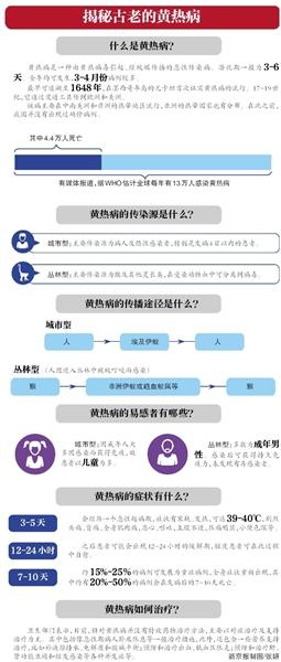 新京报讯 继3月13日,北京发觉我国首例输出性黄热病患者后,北京市卫计委昨日下午传递,北京新增2例输出性黄热病病例。今朝,两患者病情较重,正在医治中。