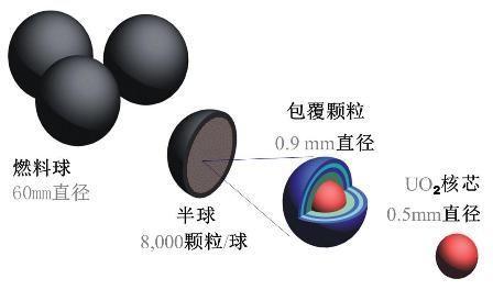 球形燃料元件图
