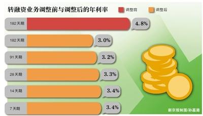 """新京报讯 (记者金��)已经在春天""""复苏""""的股市或将继续这一态势。3月18日晚间,中国证券金融公司(下称""""证金公司"""")宣布自3月21日起全面恢复转融资业务五个期限品种,并下调各期限转融资费率30%以上。"""