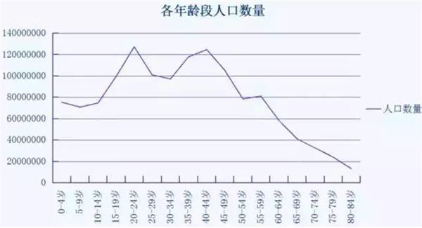 (图:2010年中国人口年龄结构分布)