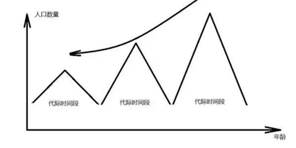 (图:未来中国人口年龄结构分布)