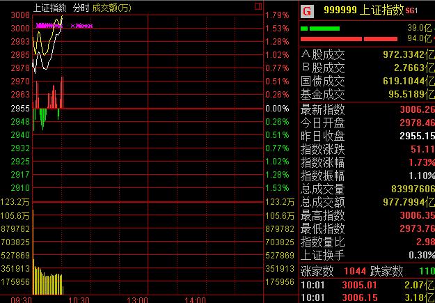 新华网北京3月21日电今日沪深两市高开高走,沪指早盘冲上3000点大关。截至发稿,沪指报3008.58点,涨幅1.81%;深成指报10329.62点,涨幅2%。