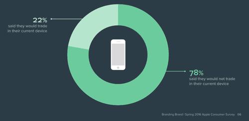 iPhone 5SE将至 调查称多数果粉不买账
