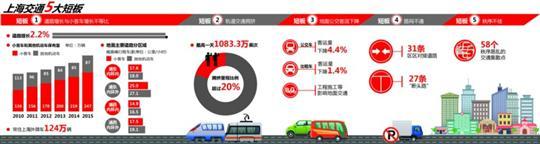 《2015年上海都会交通运转年报》出炉