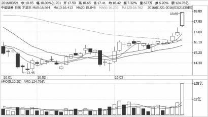 中信证券日K线图