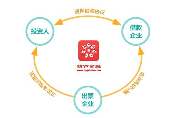 (图:葫芦金融票据理财项目5道风控流程)
