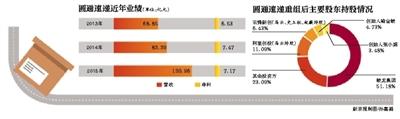 筹算IPO上市的圆通速递加速了其上市步调。3月22日晚间,大杨创世公布布告,圆通速递将以175亿元的价钱向其借壳上市。这也是继客岁末申通快递拟借壳艾迪西以后,又一快递巨擘挑选借壳登岸本钱市场。