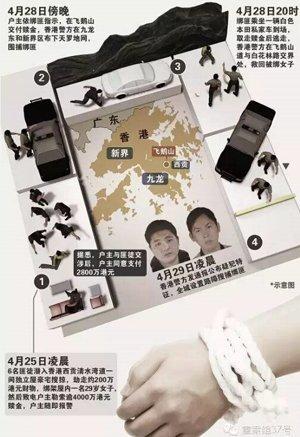 香港天价绑架案细节暴光如港片 绑匪昨天审问