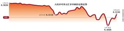 新京报讯 (记者赵毅波)昨日,人民币对美元汇率中间价大跌214点,一举跌破6.5大关。有分析认为,欧盟总部所在地比利时布鲁塞尔遭受恐怖袭击,导致国际资金纷纷选择避险,推高美元,最终致人民币下跌。