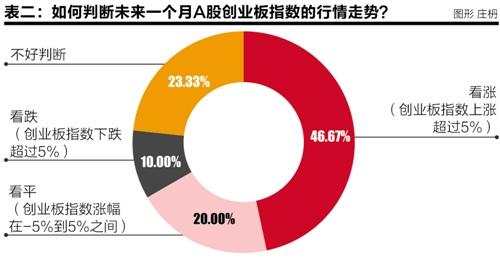 公募投资总监三月调查报告: 50%看多上证指数 65%仓位超八成