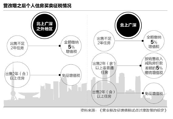 《通知》附件3《营业税改征增值税试点过渡政策的规定》称,个人将购买不足2年的住房对外销售的,按照5%的征收率全额缴纳增值税;个人将购买2年以上(含2年)的住房对外销售的,免征增值税。上述政策适用于北京市、上海市、广州市和深圳市之外的地区。