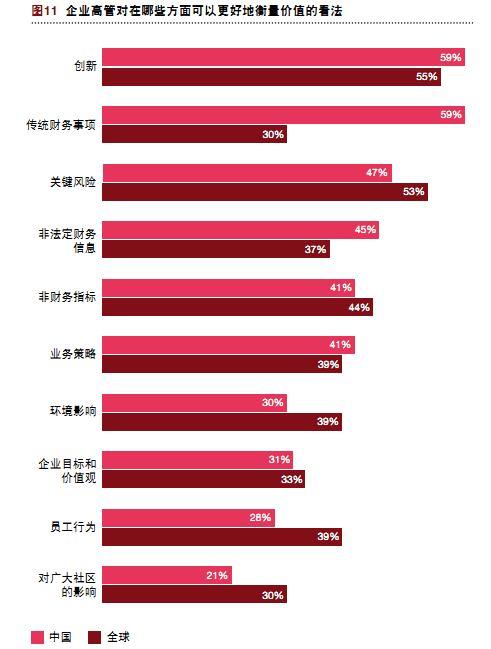 """普华永道2015年度CEO调研报告 经济转型是中国企业高管的""""信心源"""""""