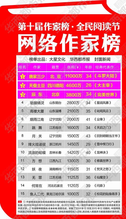 第十届网络作家富豪榜唐家三少以过亿版税登顶