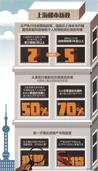 北京会不会紧跟上海出台楼市调控政策成了眼下北京买房人和卖房人最关心的问题。北京青年报记者了解到,北京相关部门对楼市已经做了摸底,并准备好了相关政策,将视市场情况决定是否出台。继上海之后,深圳市昨晚11点紧急出台房地产市场调控政策。