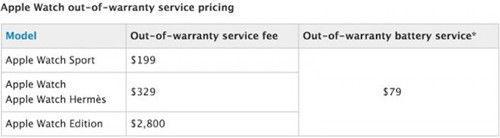 此外, Watch(标准版)、 Watch爱马仕定制版及Edition 版本的质保期外服务收费均维持不变。 Watch质保期外更换电池的服务费用也将保持在79美元。