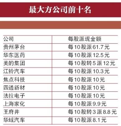 """2015年已发布年报公司中, 贵州茅台 、 美的集团 等""""出手大方"""";另一方面, 金杯汽车 上市24年来从未分红"""