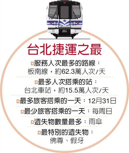 台北捷运之最图:台湾《中国时报》