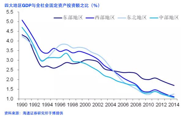 从上图中可以看出,中国的经济转型之路还非常遥远,即过去26年来,不论是中部、东北、西部还是东部,投入产出比一直在下降,说明经济增长主要靠投资拉动。转型比较成功的,也只有深圳、上海、北京等大城市了。重庆虽然增长速度快,但固定资产投资规模占GDP之比却一直逐年上升,15年超过90%。