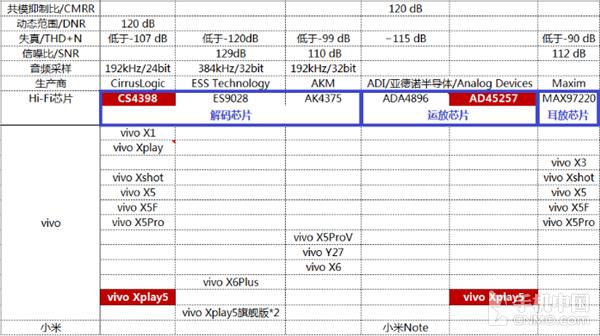 延续CS4398经典 vivo Xplay5音频浅析第4张图