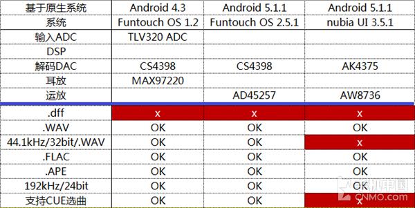 延续CS4398经典 vivo Xplay5音频浅析第16张图