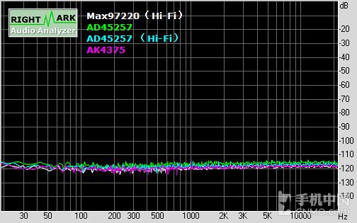 延续CS4398经典 vivo Xplay5音频浅析第26张图