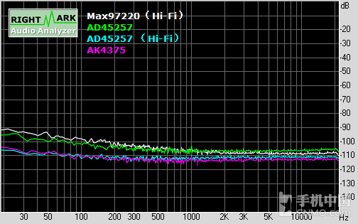 延续CS4398经典 vivo Xplay5音频浅析第30张图