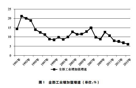 全部工业增加值增速。资料来源:社科院工经所