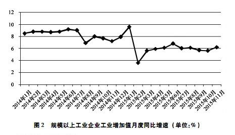 规模以上工业企业工业增加值月度同比增速。资料来源:社科院工经所