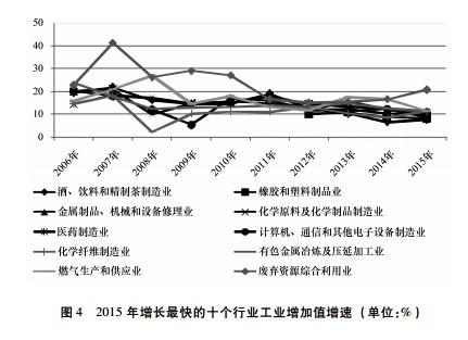 2015年增长最快的十个行业工业增加值增速。资料来源:社科院工经所