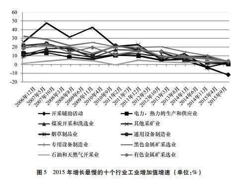 2015年增长最慢的十个行业工业增加值增速。资料来源:社科院工经所