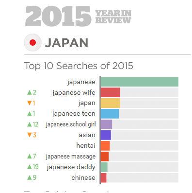 日本榜前十。值得注意的是,在日本人的搜索中,中国人排第十