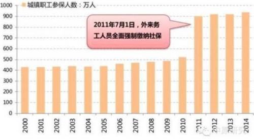 图片来源:中原研究资料来源:《上海统计年鉴》2014-2015,中原集团研究中心
