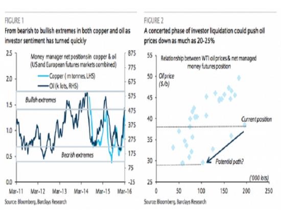 在今年1到2月份,大宗商品资金净流入量总计超过200亿美元,录得2011年以来最强年初表现。例如期货铜以及石油等关键大宗商品期货市场在短短几周内迅速从悲观态势转变为极度乐观状态,与此同时,有证据表明流入中国商品市场的投资总量激增。