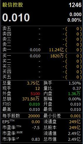 """所谓""""仙股"""",就是指价格已经低于1元的股票,香港称1分钱为1仙,因此只能以分为计价单位的股票就被叫作""""仙股""""。由于报价机设定股价最低为0.01元,毅信控股的股价跌到了地平线位置,可谓跌无可跌。上图也可以看到,3月30日,大量卖盘蜂拥而至超过12亿元,买盘却寥寥无几。"""