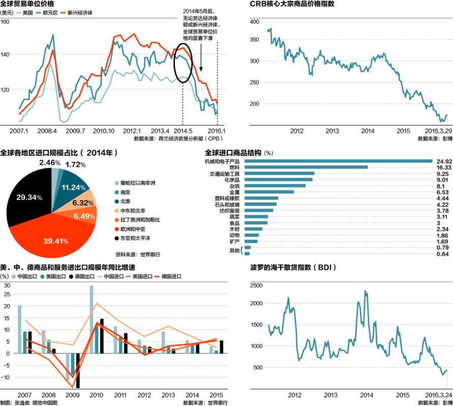 """关键指标连跌 全球贸易""""失速""""?"""