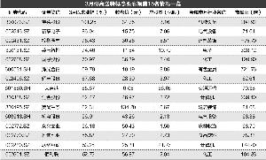 钟恬/制表 周靖宇/制图